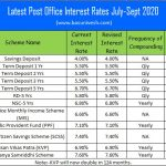 Latest Post Office Interest Rates July-Sept 2020