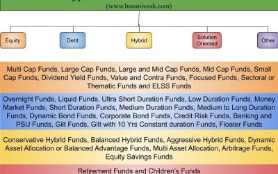 Types of Mutual Funds in India – A complete list