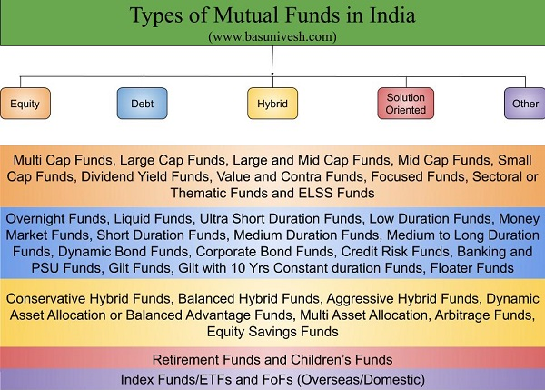 Types of Mutual Funds in India