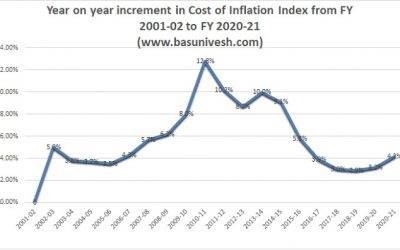 Cost of Inflation Index FY 2020-21 AY 2021-22 for Capital Gain