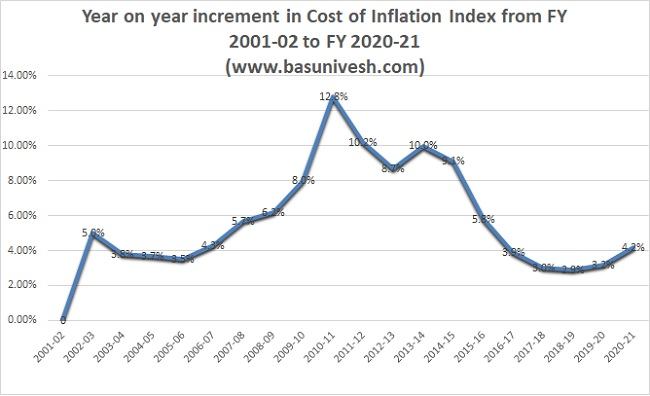Year on year increment in Cost of Inflation Index from FY 2001-02 to FY 2020-21