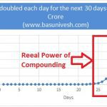 Power Of Compound Interest