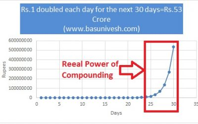 Power Of Compound Interest – NOT the 8th Wonder of the world!