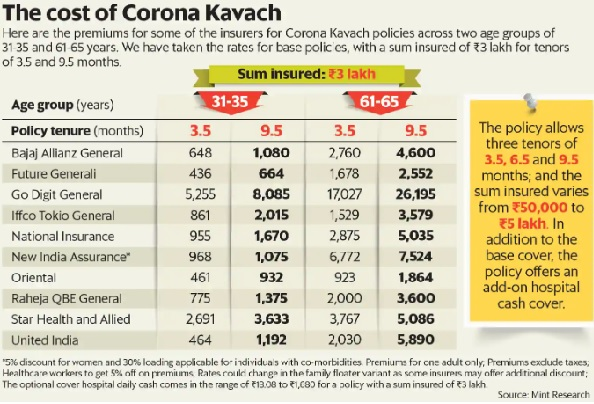 Premium Comparison of Corona Kavach