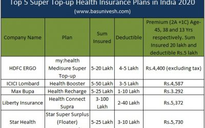 Top 5 Super Top-up Health Insurance Plans in India 2020