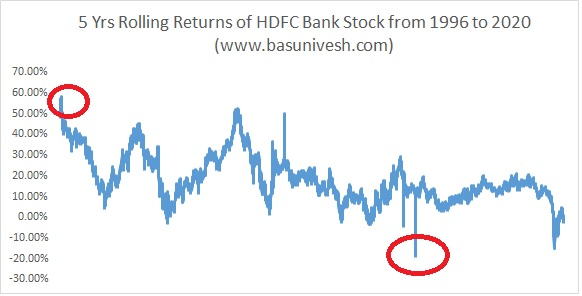 HDFC Bank 5 Years Rolling Returns
