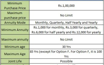 LIC Jeevan Akshay VII Pension Plan (857) – Features, Benefits, and Eligibility