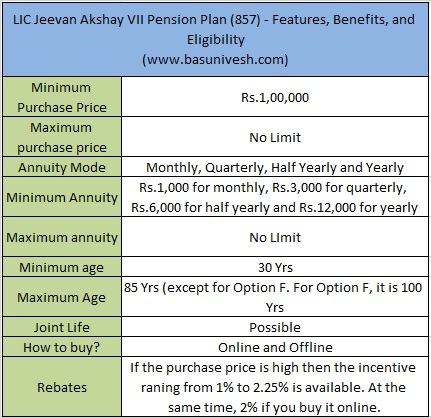 LIC Jeevan Akshay VII Pension Plan (857)