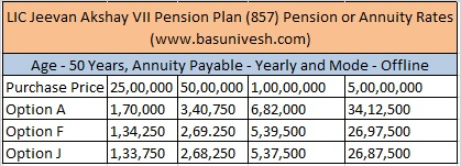 LIC Jeevan Akshay VII Pension Plan (857) Pension or Annuity Rates