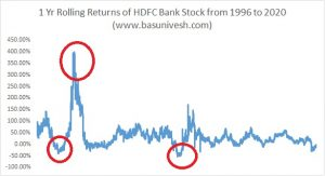 Rs.1 Lakh invested in HDFC Bank IPO now worth Rs.8 Crore