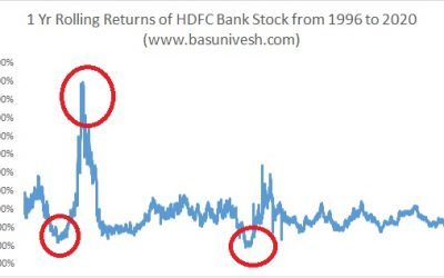 Rs.1 Lakh investment in HDFC Bank IPO is worth Rs.8 Crs today – But what about the journey?