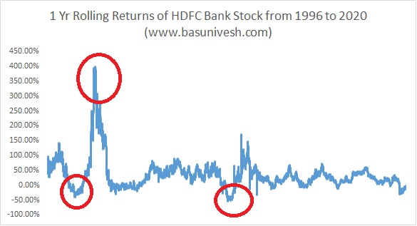 Rs.1 Lakh investment in HDFC Bank IPO is worth Rs.8 Crs today