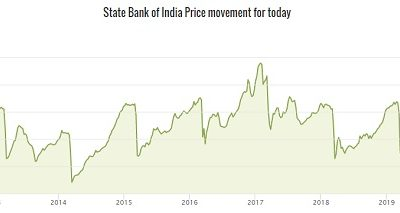State Bank Of India 9.95% (SBIN-N5) Bond Call Option – What if the Bank exercised in 2021?