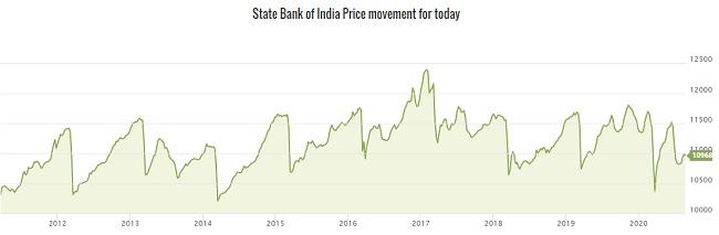 State Bank Of India 9.95% (SBIN-N5) Bond