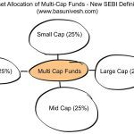 Asset Allocation of Multi-Cap Funds