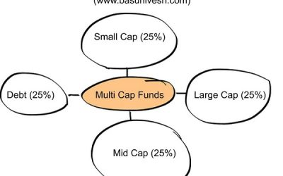 Asset Allocation of Multi-Cap Funds – SEBIs new categorization and Rationalization Rule