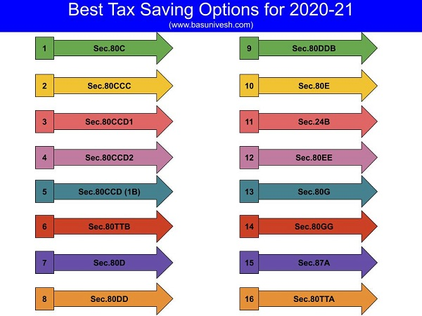 List of Income Tax Deductions FY 2020-21