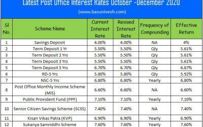 Latest Post Office Interest Rates Oct – Dec 2020