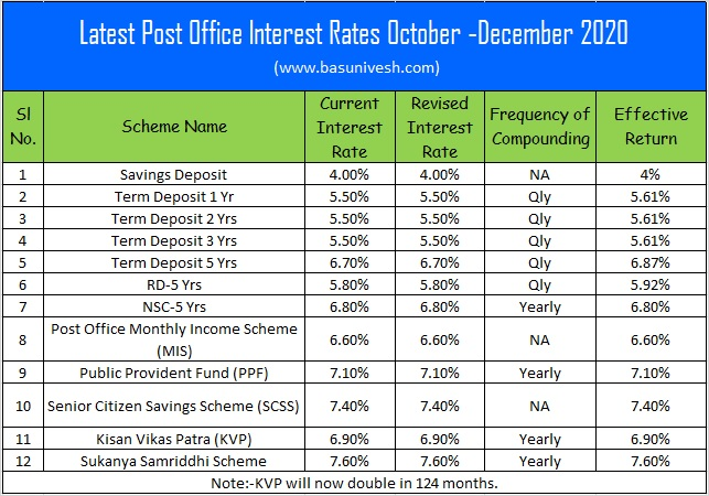 Latest Post Office Interest Rates Oct - Dec 2020