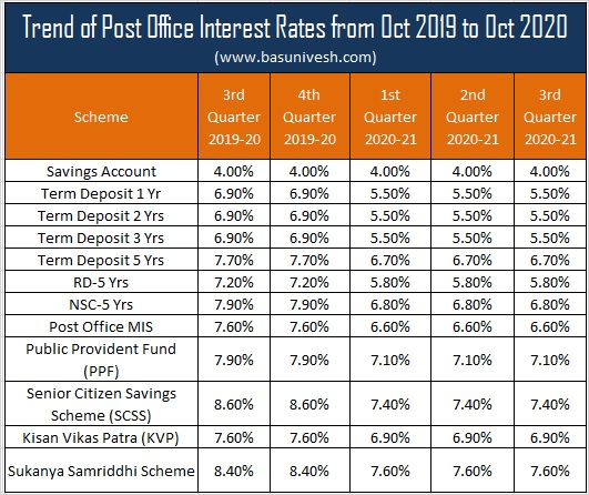 Trend of Post Office Interest Rates from Oct 2019 to Oct 2020