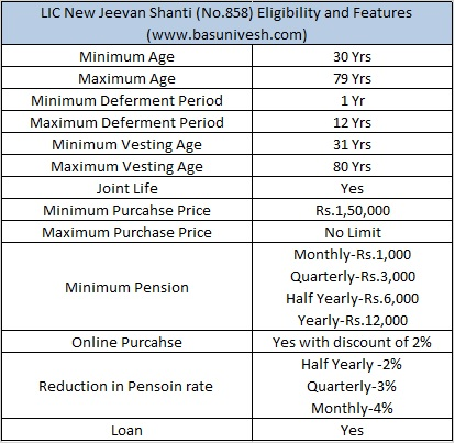 LIC New Jeevan Shanti (No.858) Eligibility and Features