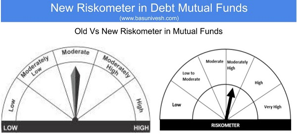 New Riskometer in Debt Mutual Funds - Old Vs New