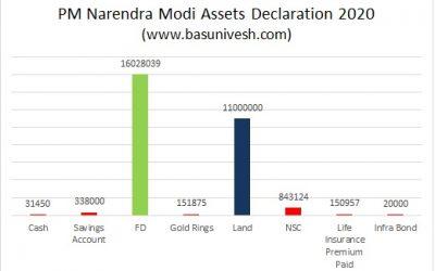 PM Narendra Modi Assets Declaration 2020