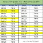 Sovereign Gold Bond Scheme 2020-21 Series VII