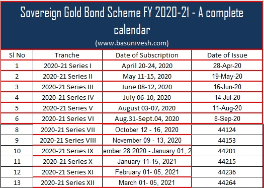 Sovereign Gold Bond Scheme FY 2020-21 Issue Details