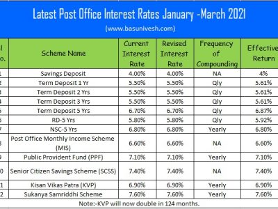 Latest Post Office Interest Rates January -March 2021