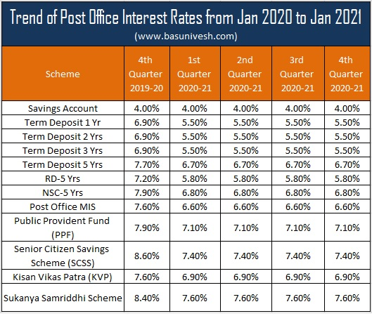 Post Office Interest Rates from Jan 2020 to Jan 2021