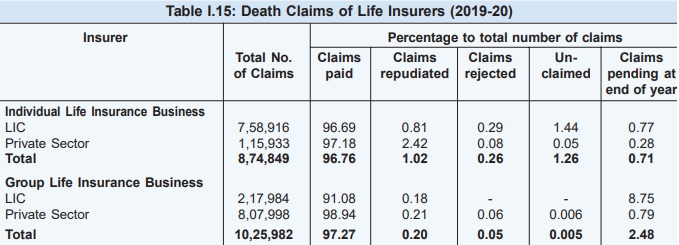 Death Claims of Life Insurers 2019-20