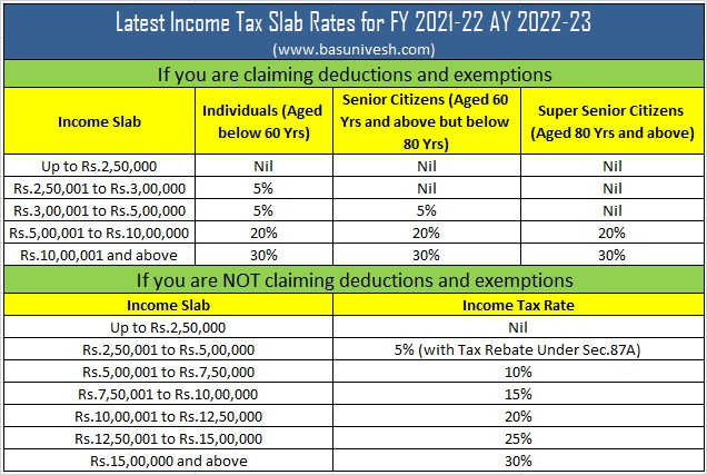 Latest Income Tax Slab Rates for FY 2021-22 AY 2022-23