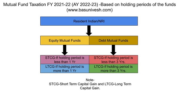 Mutual Fund Taxation FY 2021-22 AY2021-22 Holding Period