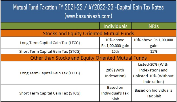 Mutual Fund Taxation FY 2021-22 / AY 2022-23