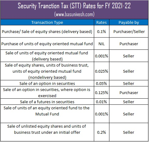 Security Tranction Tax (STT) Rates for FY 2021-22