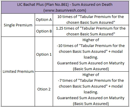 LIC Bachat Plus (Plan No.861) - Sum Assured on Death
