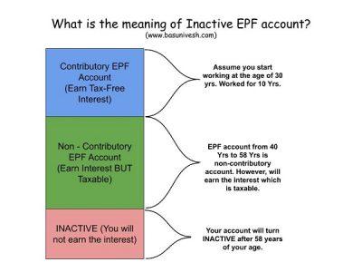 Old Inactive EPF Account