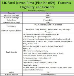 LIC Saral Jeevan Bima (Plan No.859)