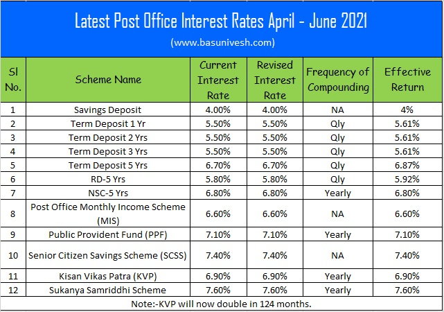Latest Post Office Interest Rates April - June 2021