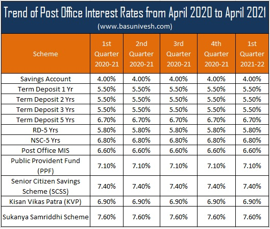 Trend of Post Office Savings Schemes Interest Rates 2021