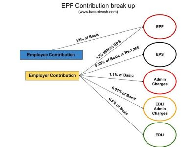 EPF Life Insurance of Rs. 7 Lakh