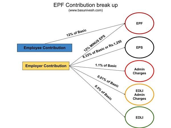 EDLI Scheme 2021 - EPF Life Insurance of Rs. 7 Lakh