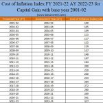 Cost of Inflation Index FY 2021-22 AY 2022-23