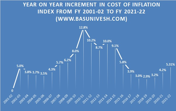 Cost of Inflation Index from FY 2001-02 to FY 2021-22