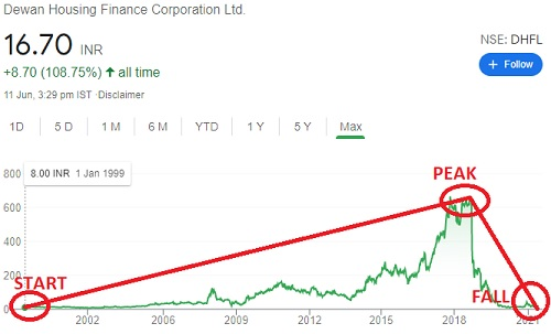 Historical price of DHFL