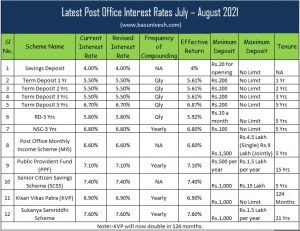 Latest Post Office Interest Rates July – August 2021