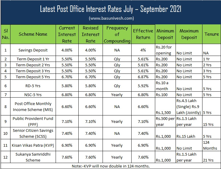 Latest Post Office Interest Rates July – September 2021