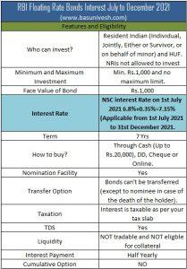 RBI Floating Rate Bonds Interest July to December 2021