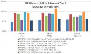 NPS Returns for 2021